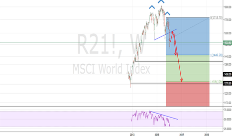 R21!: All Stocks Indices are still heading lower after a small correct