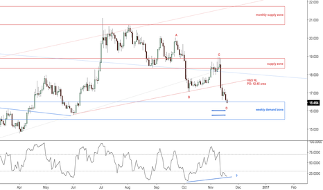 XAGUSD: Possible ABCD in silver