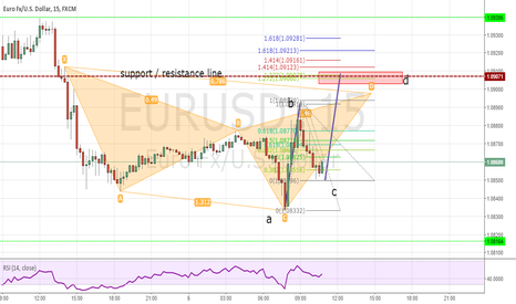 EURUSD: eur/usd potential shorting opportunity ahead