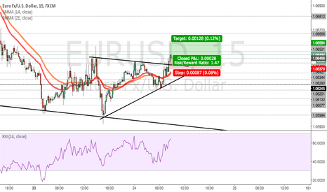 EURUSD: EURUSD - Triangle breakout - Possible trend continuation
