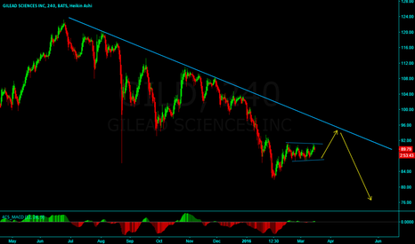 GILD: GILD: One more down move