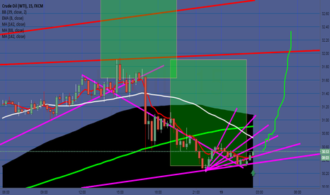 USOIL: OIl Correction is over :)