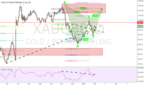 XAUGBP: #Gold #XAUGBP Going Up back again