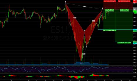ES1!: S&P 500 Futures: Bearish Bat Near All-Time Highs