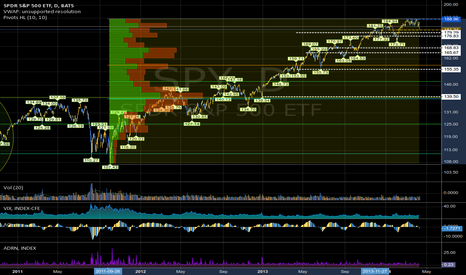 SPY: Daily back to 2011 Volume Distribution SPDR: 140 in November?