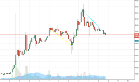 LTCUSD: Litecoin check back to key level of support