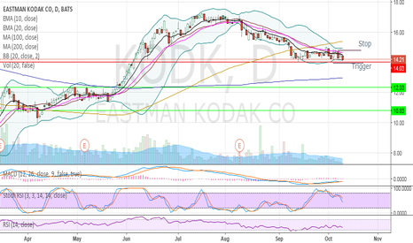 KODK: More bearish then bullish looking for break down.