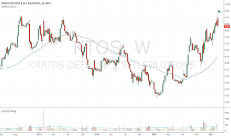 KTOS: Two bearish up-thrusts in a row