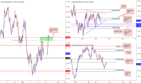 AUDUSD: Interesting P.A seen on the Aussie this morning.