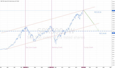 SPX500: S&P 500 TO CRASH