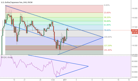 USDJPY: Channel Down