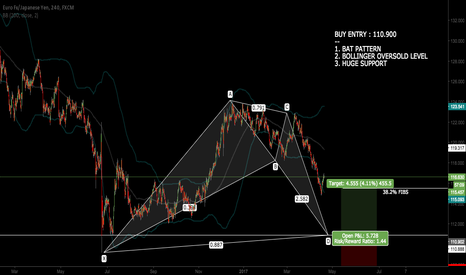 EURJPY: EURJPY - LONG LEVEL (LONG TERM SETUP)