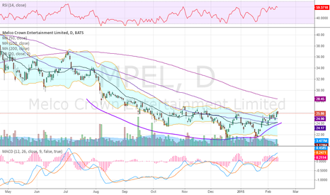 MPEL: Coming out of a rounding bottom