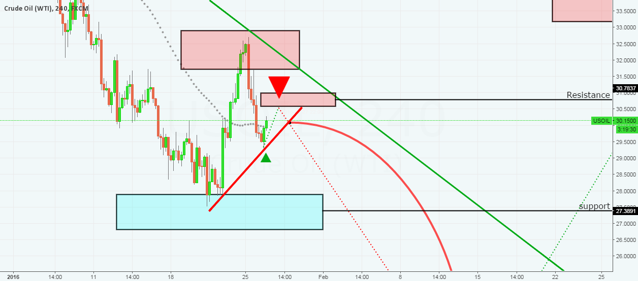 USOIL •••• SELL RESISTANCE 30.58 •••• FAST FORECAST