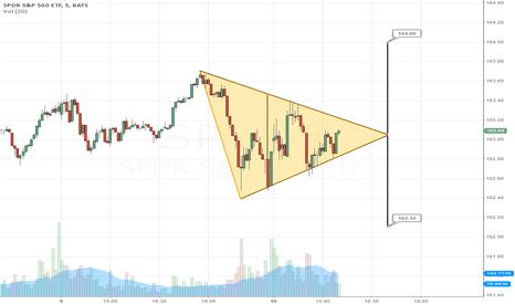 SPY: 5 min. symmetrical triangle