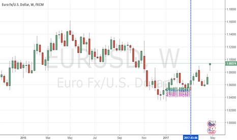 EURUSD: EURUSD, WEEKLY APRIL 2017