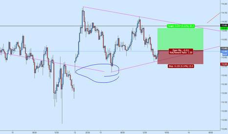 USDJPY: USDJPY 15m Long Bounce off Support