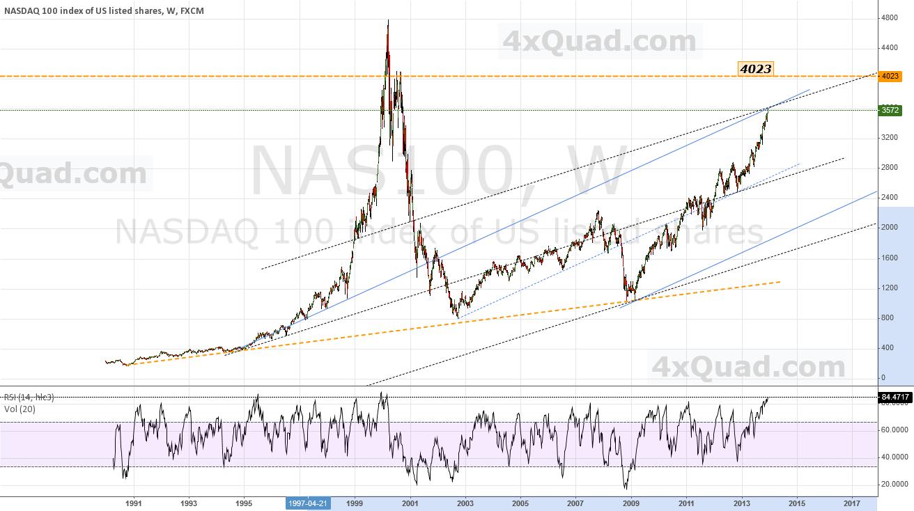 $NASDAQ-100 Chart: TG-1 = 4023   4xQuad   #nasdaq $nas100