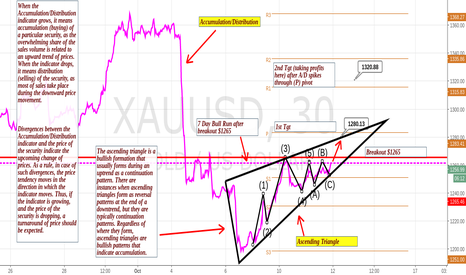 XAUUSD: A/D showing Triangle breakout w/ image $jnug why I switched to