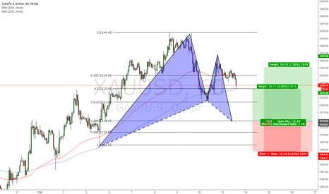 XAUUSD: Gold a gartley