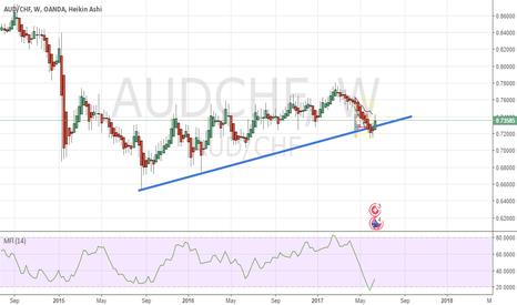 AUDCHF: AUDCHF Buy Setup Weekly Trendline