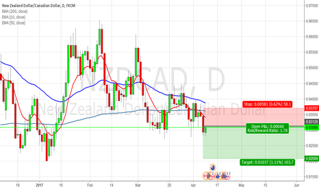 NZDCAD: [NZDCAD] Pending order for sell.