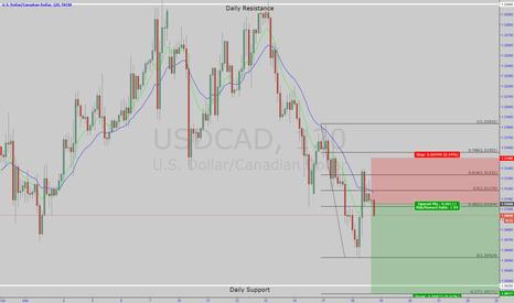 USDCAD: UsdCad Short Trade