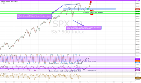 SPX: $SPX What to expect when support/Resistance levels are defined