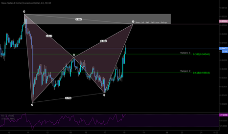 NZDCAD: Bear Bat Pattern completion for SHORT/SELL opportunity