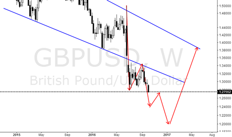 GBPUSD: Channel homeopathic breakthrough