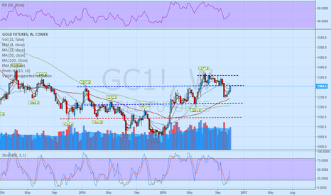 GC1!: Gold at important level