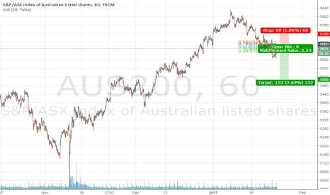 AUS200: AUS200 Shorting Opportunity