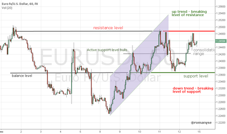 EURUSD: EURUSD - price in the range of consolidation