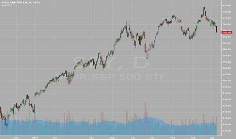SPY: 30/9 Market Recap