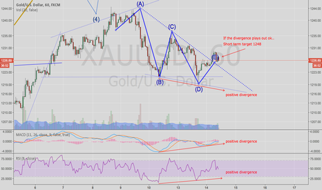 XAUUSD: Gold has positive divergence...