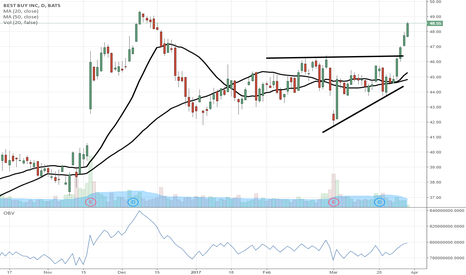 BBY: $BBY continues momo breakout run.