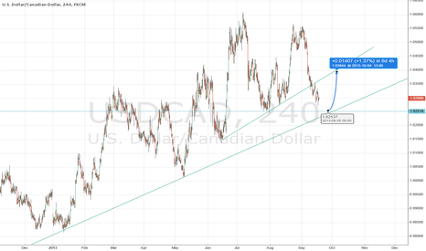 USDCAD: USDCAD - 4H