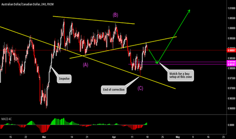 AUDCAD: Just Trade The Waves And You Will Have Results Like This One..!