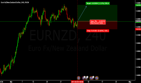 EURNZD: LONG EURNZD BUY ENTRY @1.52726