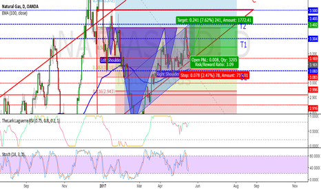 NATGASUSD: TAKE PROFIT FROM NATURAL GAS SHORT-TERM RALLY OF THE TRENDLINE