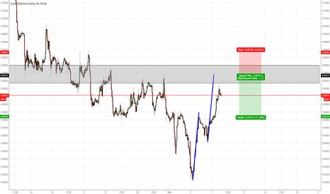 EURGBP: EURGBP AB=CD pattern on the 1H chart