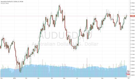 AUDUSD: Im thinking Aussie Sell!!