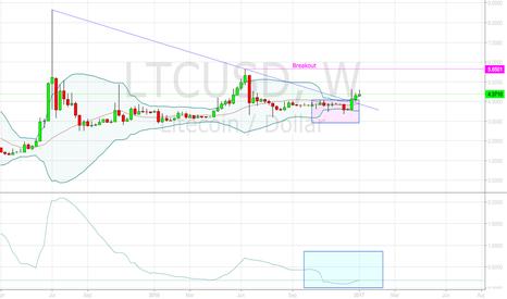 LTCUSD: LTC Possible Large Move