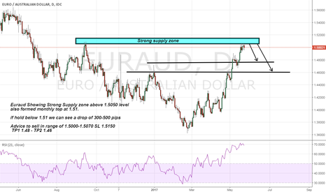 EURAUD: Euraud Short Advice seems strong supply zone above 1.51