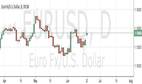 EURUSD: Trade N°2