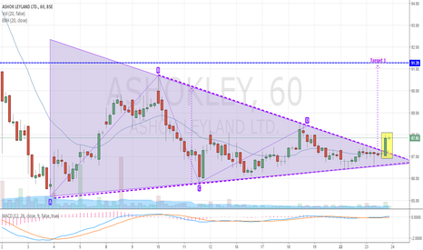 ASHOKLEY:  Ashok Leyland Breaks out to Upside (Buy)