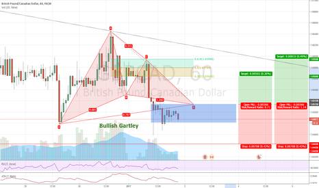 GBPCAD: GBPCAD #1H - Bullish Gartley - Long