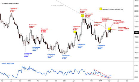 SI1!: Commercials new record net short in silver $SI_F