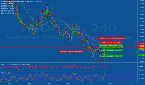 AUDNZD: RBNZ rate cut possibility a headline spike?