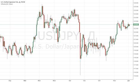 USDJPY: Пара USDJPY консолидируется рядом с уровнем 123,00.